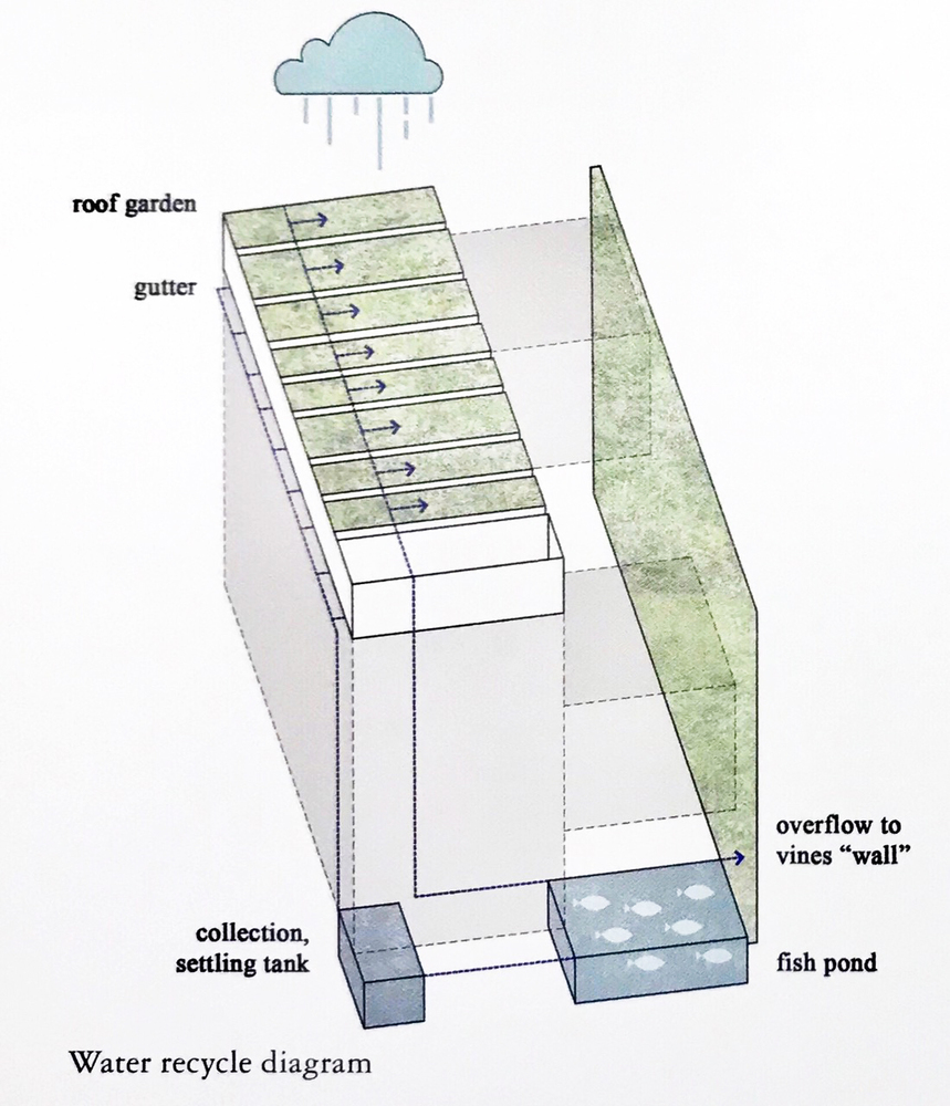 Water_recycle_diagram